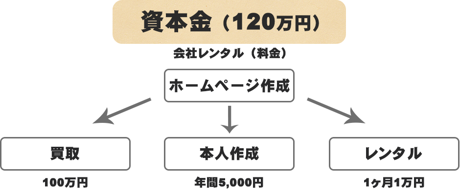 資本金120万円
