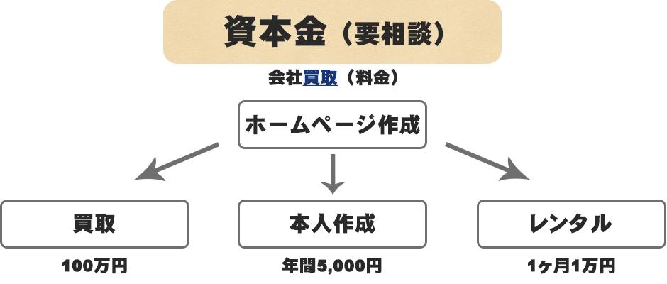 資本金3000万円
