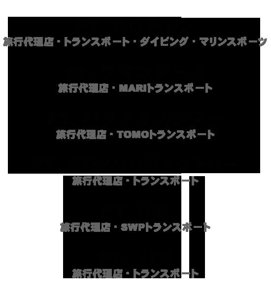 PTヒロチャン、PT.ラマツアーズ、PT.パラダイスツアー、PT.STWバリファクトリー、PT.HIS、PT.JTB