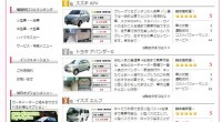 バリ島ナビゲーションのカーチャーターに人気ランキングがオープンしました!「8時間でどこに行こう?」という方には、日本人スタッフがスケジュール作りをお手伝いします!まずは人気ランキングで、みなさんが利用した人気車をチェック...