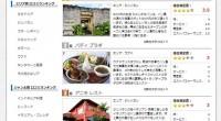 """観光.comのレストランに人気ランキングがオープンしました!旅行の楽しみの一つに""""食""""があります。「バリ島レストラン」は、 世界的なリゾート地であり多くの観光客を受け入れているため、 世界各国のレストランが並んでいます。..."""
